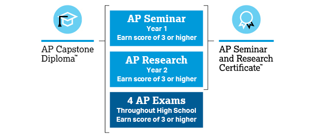 Diagram illustrating requirements to earn the AP Capstone Diploma and the AP Seminar and Research Certificate
