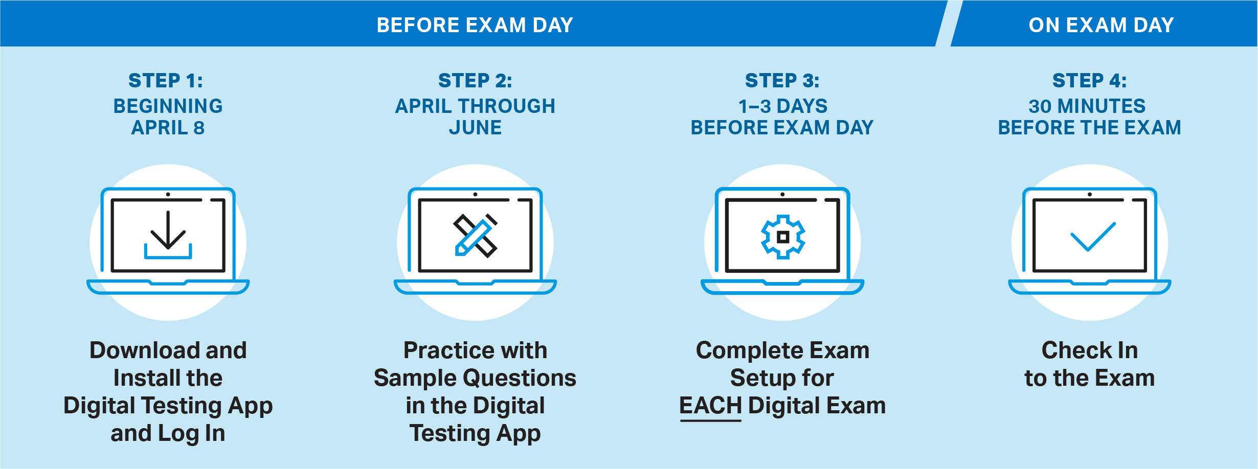 illustration showing timeline for Digital Exam Readiness